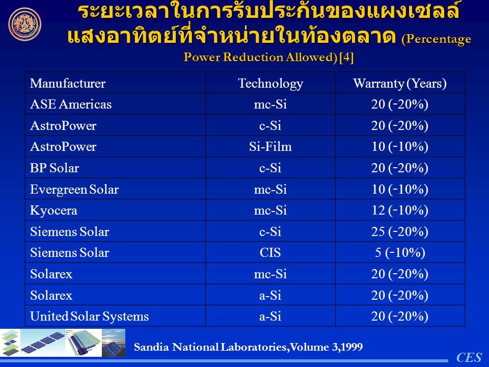 ระยะเวลาในการรับประกันของแผงเซลล์แสงอาทิตย์ที่จำหน่ายในท้องตลาด (Percentage Power Reduction Allowed)[4]